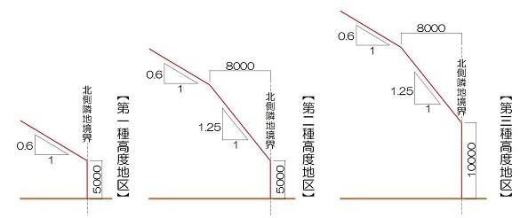 北側斜線制限、道路斜線制限、隣地斜線制限 等