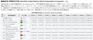 世界都市化予測