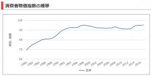 消費者物価指数_日本